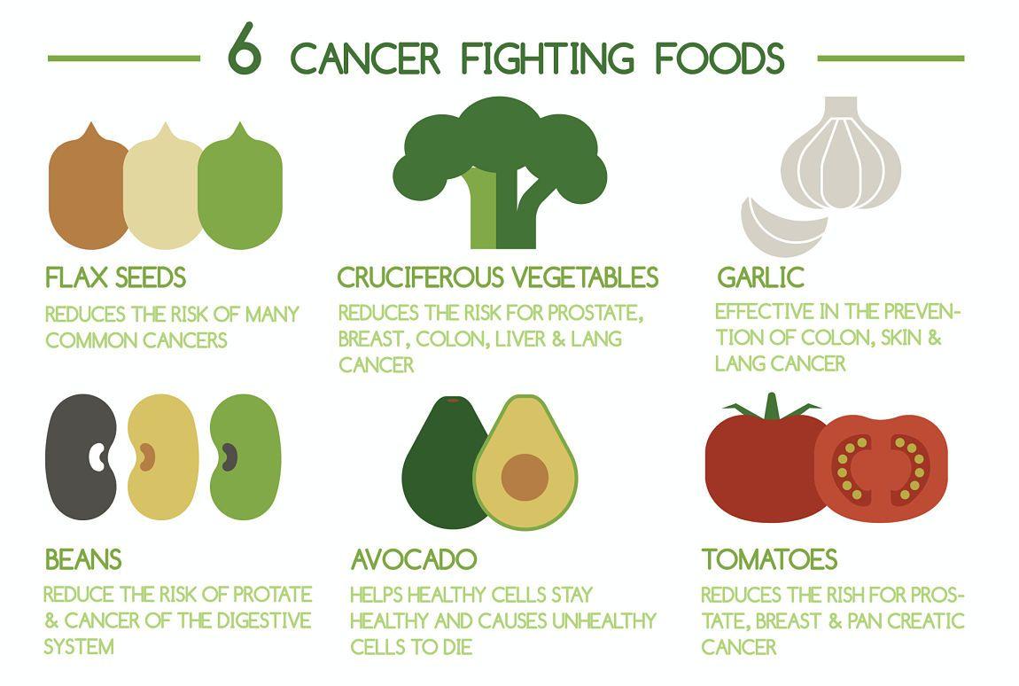 Alimentos contra el c ncer dieta sana y equilibrada joaquim mu oz - Alimentos contra el cancer de mama ...