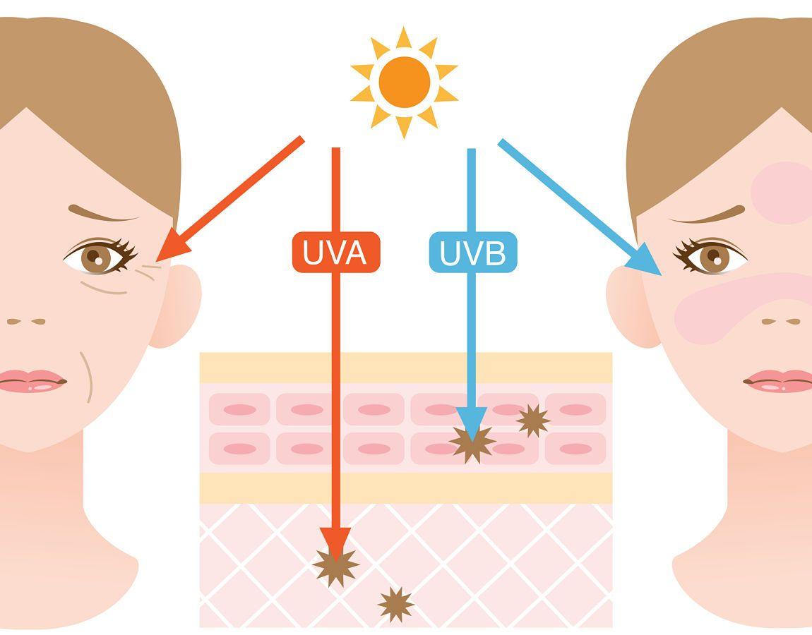 rayos UVA-UVB